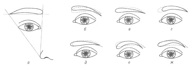 Виды форм бровей